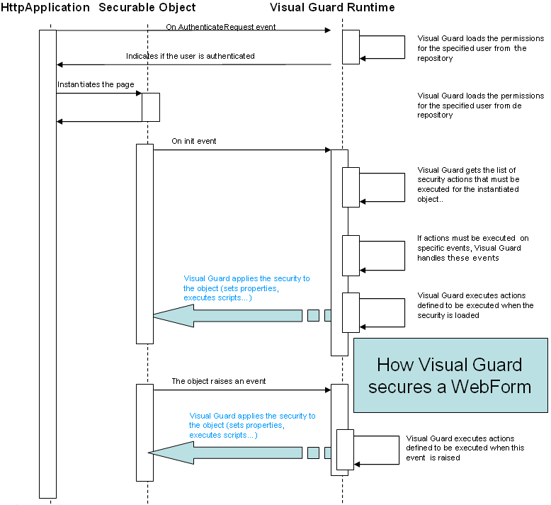 How Visual Guard secures webfomr