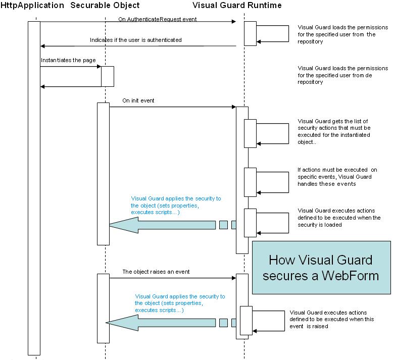 How Visual Guard secures webfomr