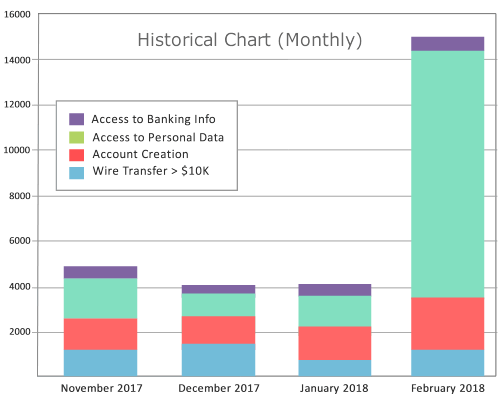 Analyze activities with Historical Graphs