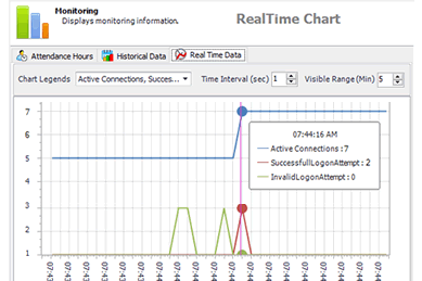 Application Real Time Monitoring Visual Guard