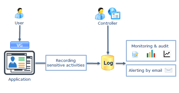 Log Important Application Events