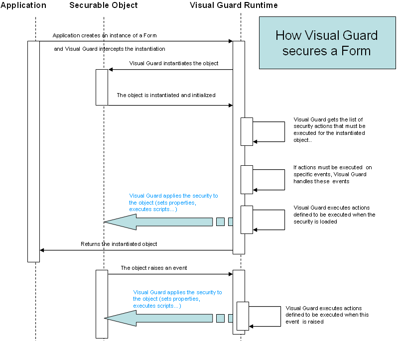 How Visual Guard secures form