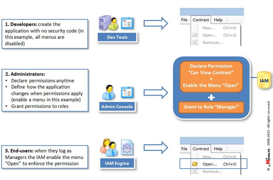 Identity and Access Management - Best Practices for