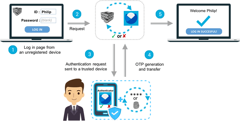 OTP generation using push notifications received on a smartphone used as a trusted device
