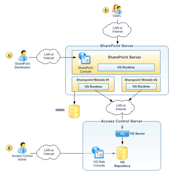 Integration with SharePoint